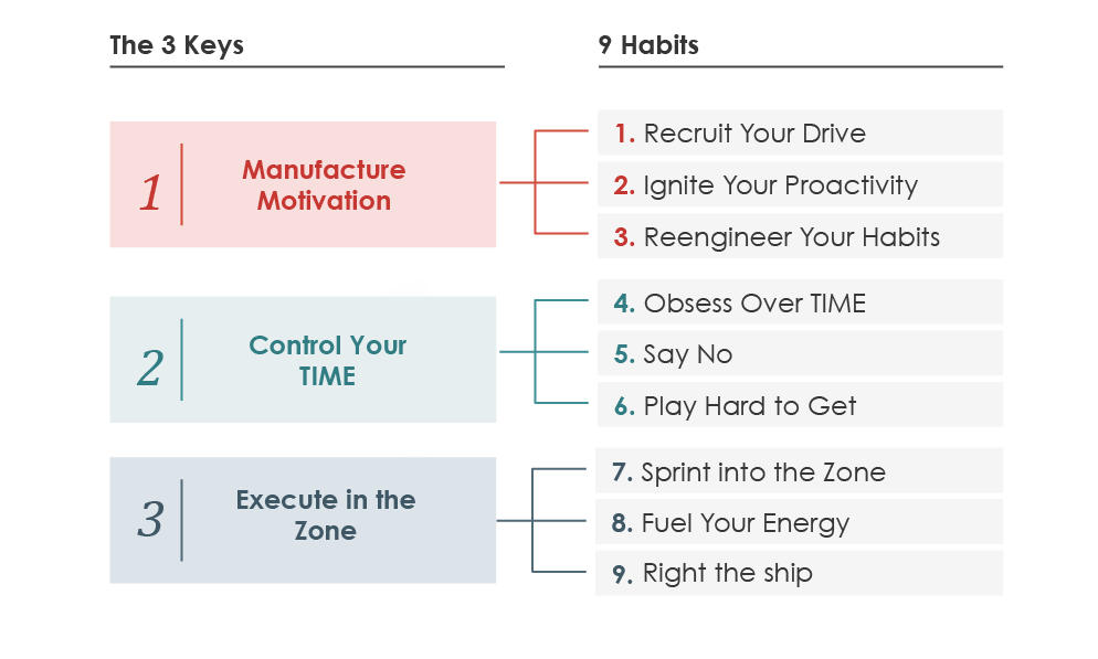 3 Keys and 9 Habits of Extreme Productivity