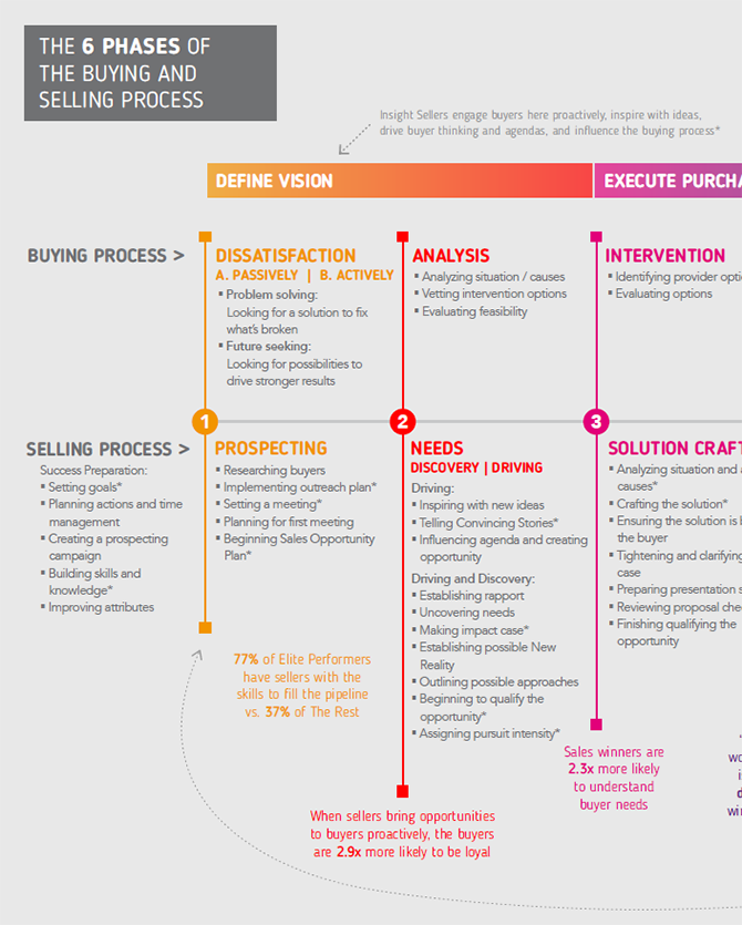 6 phases of the buying and selling process