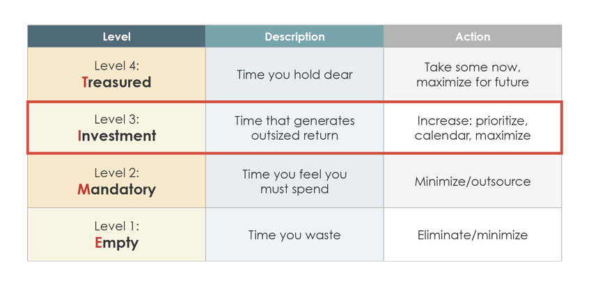 4 Levels of TIME - Extreme Productivity