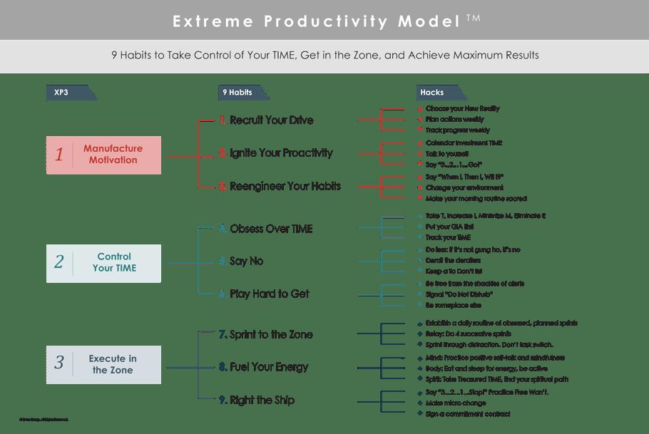 Extreme Productivity Model