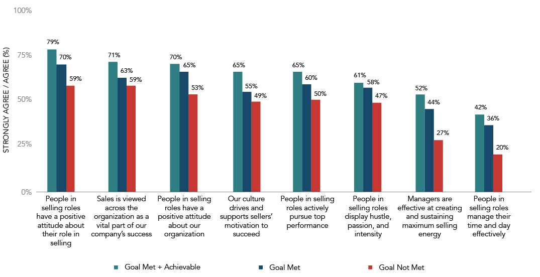 Motivation Factors by Sales Goal Met