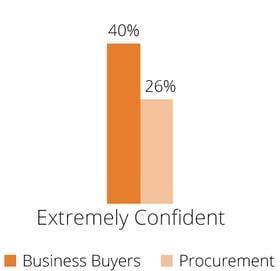 Procurement-Extremely-Confident