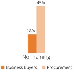 Procurement-No-Training