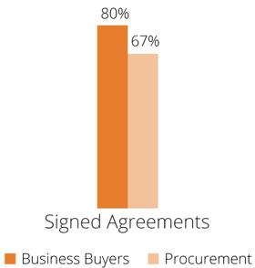 Procurement-Signed-Agreements