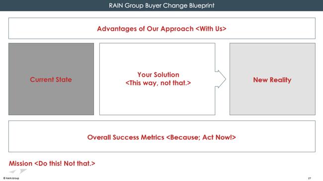 RAIN_Group_Buyer_Change_Blueprint