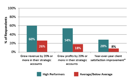 high performers in strategic account management