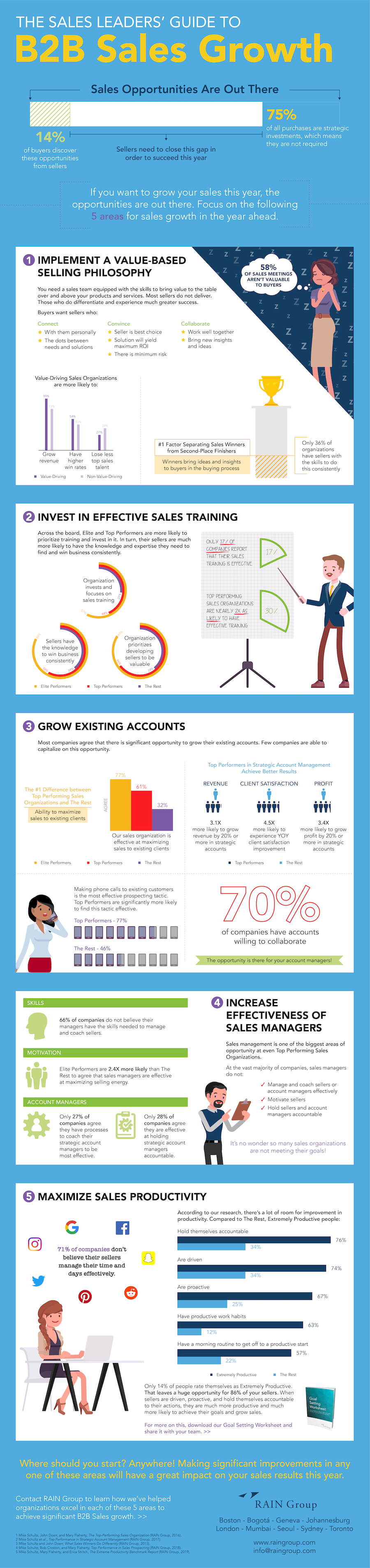 The Sales Leaders' Guide to B2B Sales Growth