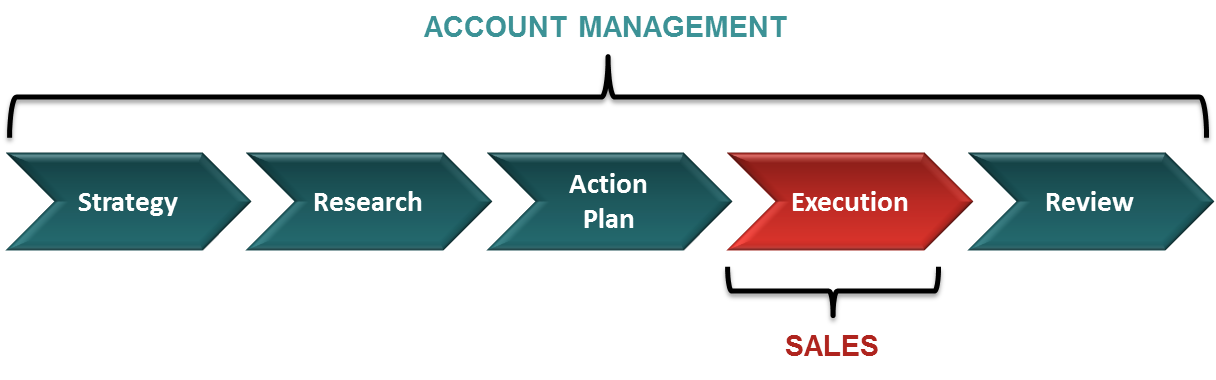 accountmanagementexecution.png