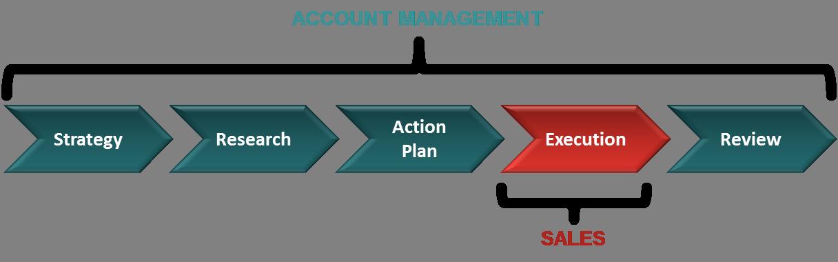 account management execution