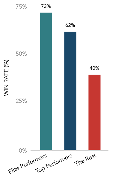avg-sales-win-rates-chart-2.png