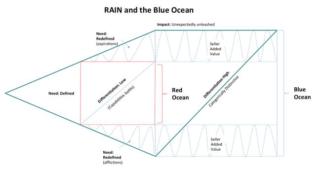 blueoceanselling-figure3.png