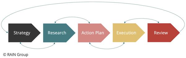 key-account-management-process