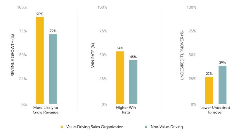 onewordvalue-chart.png