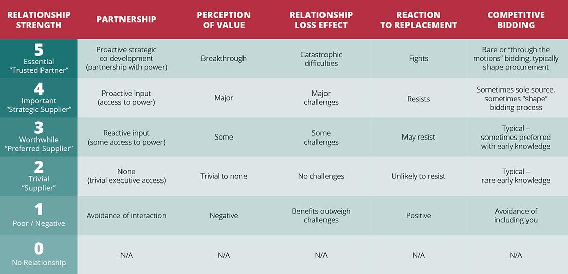 relationshipstrengthmeter-half.png