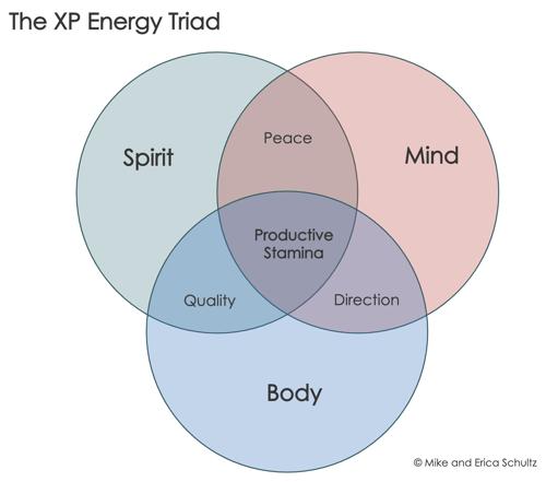 XP Energy Triad