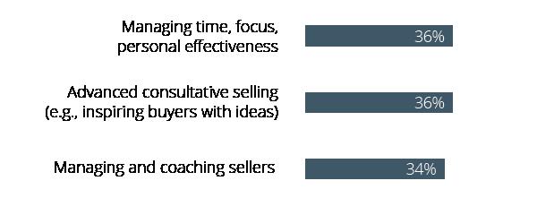 Bottom 3 Sales Skills