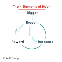 A visual representation of the four elements of habit, namely: trigger, thought, response, reward.