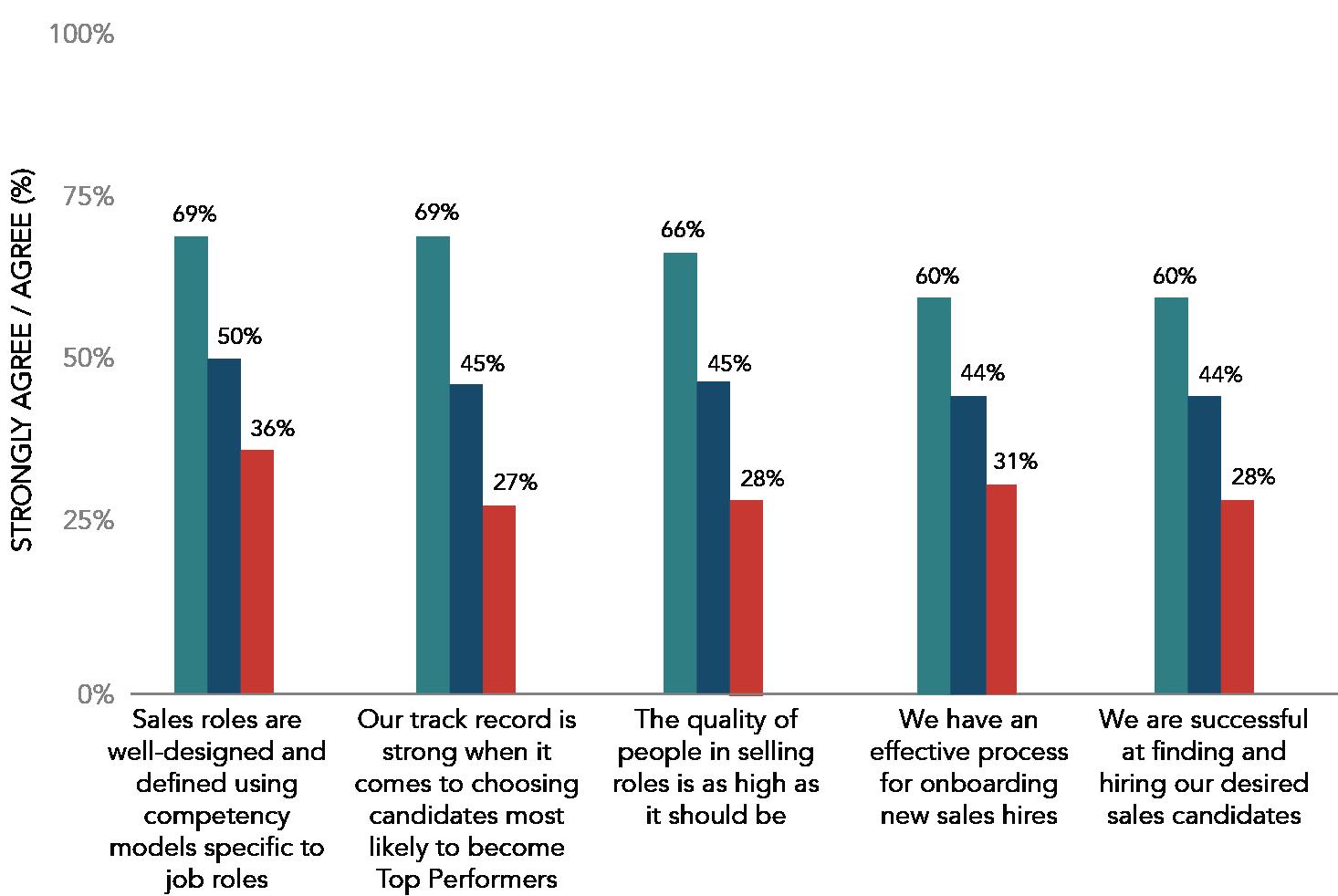 Talent Management Factors by Sales Performance