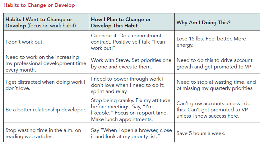 Examples of Habits to Change or Develop