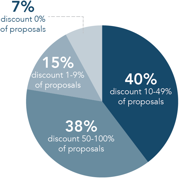 Percentage of Organizations that Discount