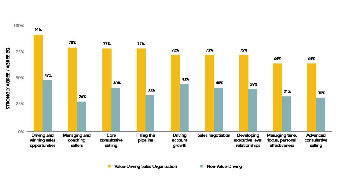 Sales_Skills in VDSO vs. NVDSO