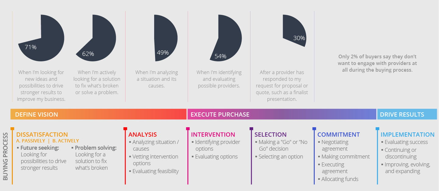 The Buying and Selling Process