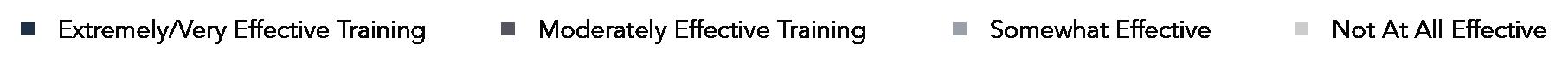 Sales Training Effectiveness Key