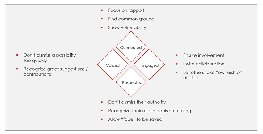 Effect Emotions in the Buyer