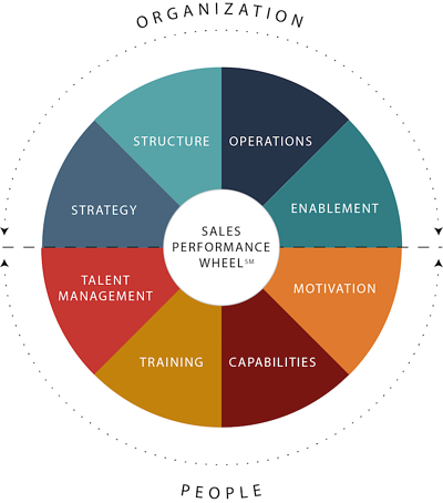 Sales Performance Wheel