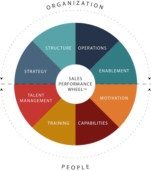 Sales_Performance_Wheel
