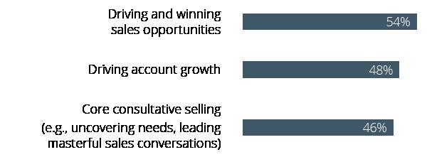 Top 3 Sales Skills
