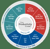 Productivity Code Model