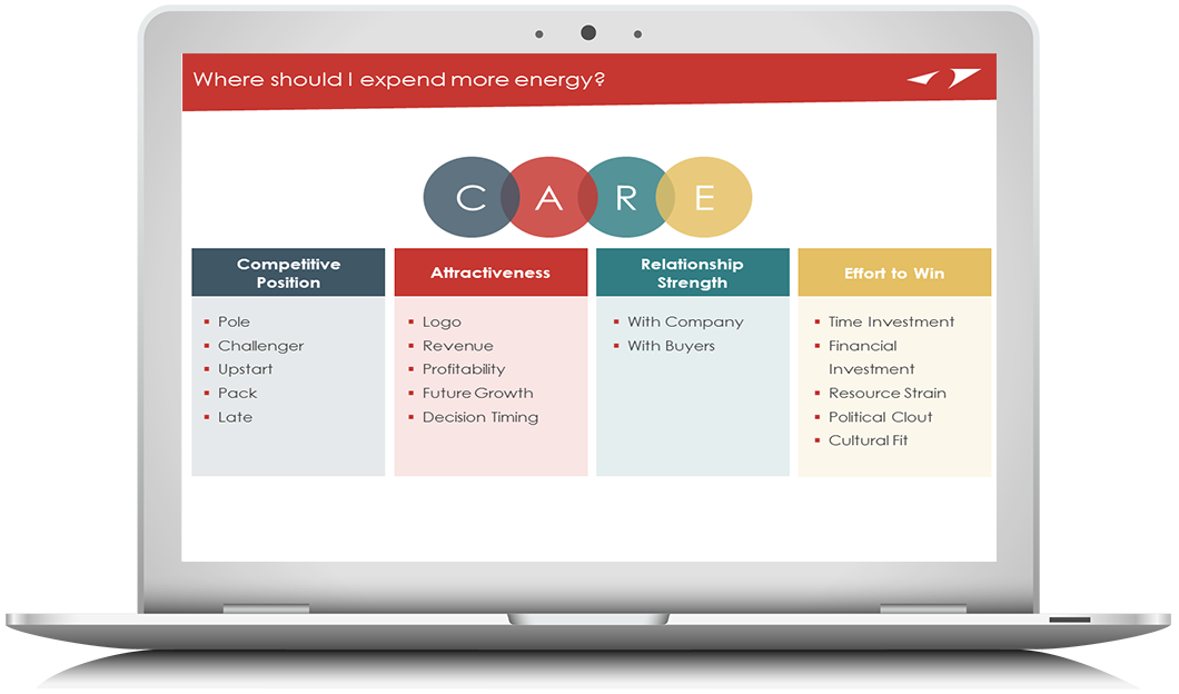 Win Labs: A Comprehensive, Repeatable Process for Winning More Sales
