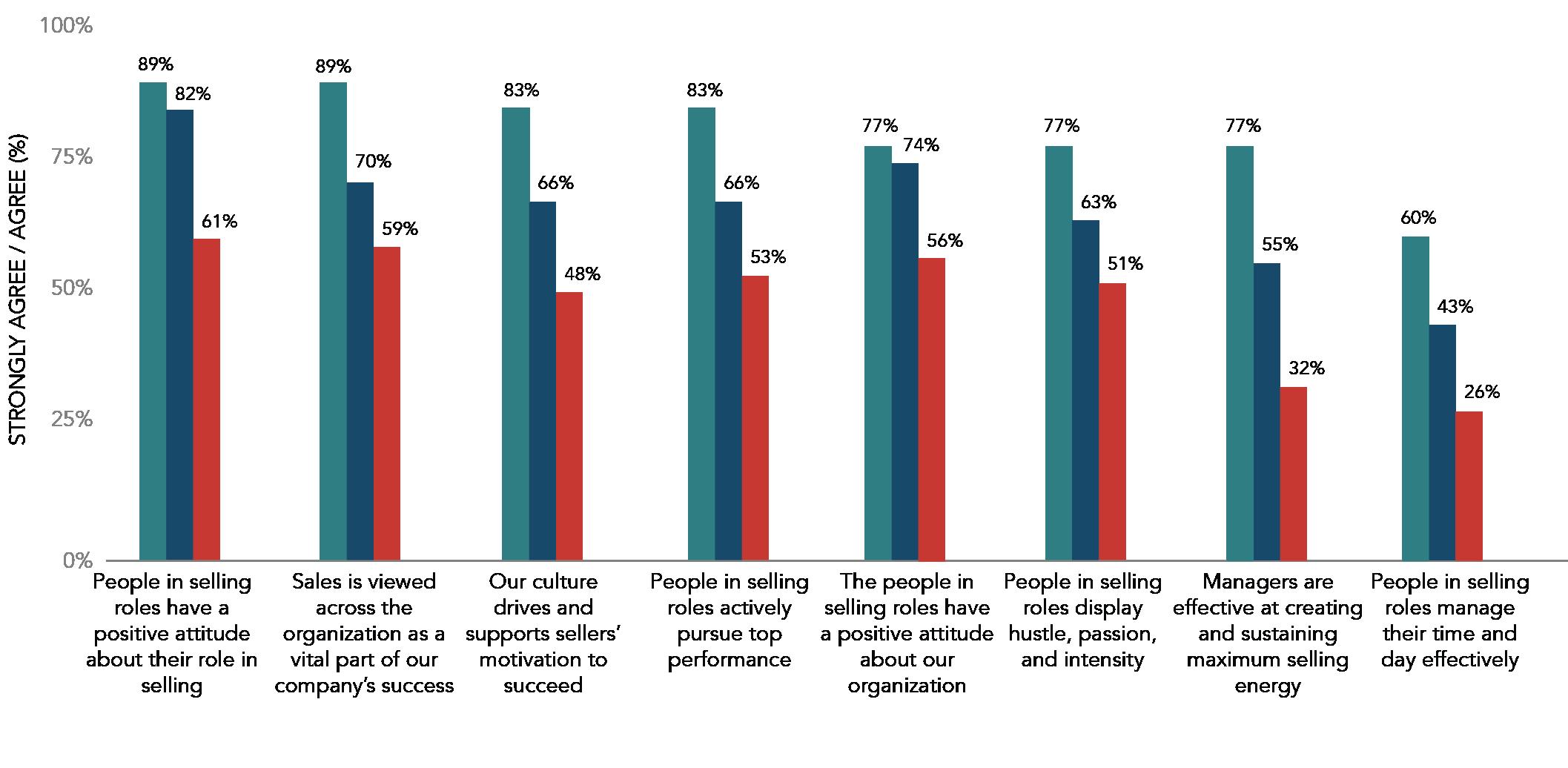 Sales Motivation Factors by Performance Groups
