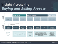 insight_across_the_sales_process