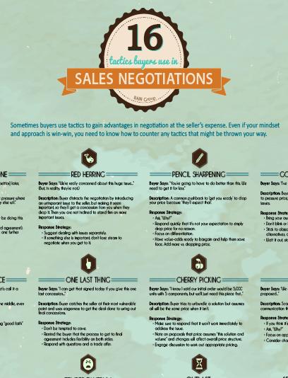 16 Sales Negotiation Tactics Infographic