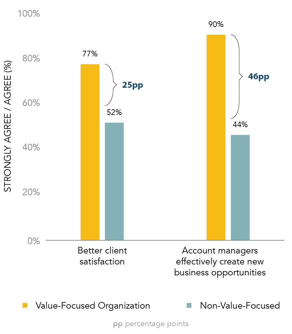 Better Value Focus, Better Results