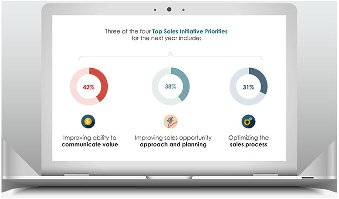 top-performing sales webinar