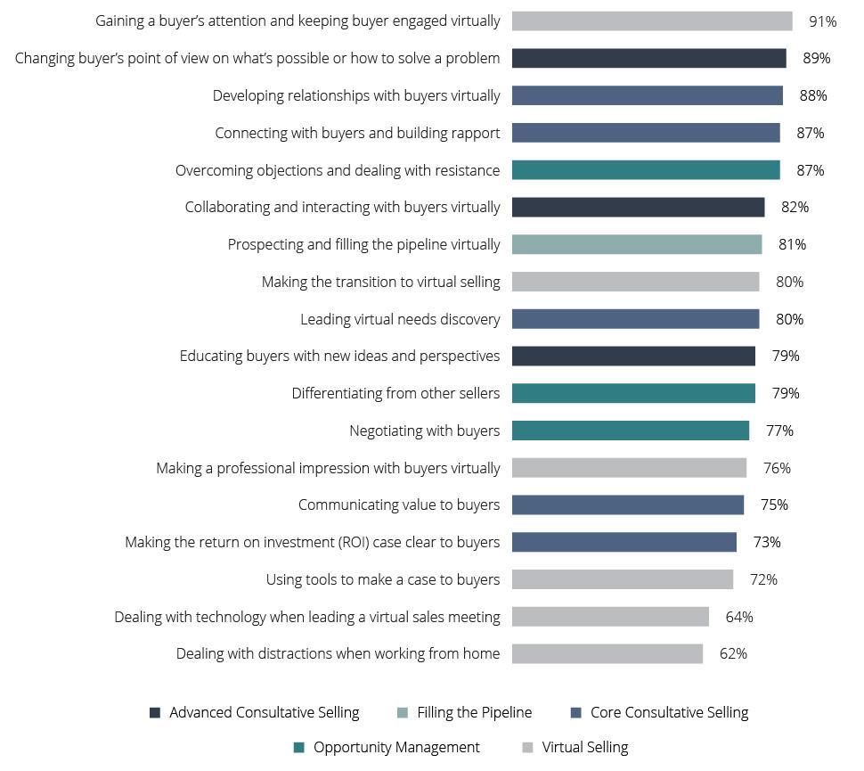 5-sales-skills-virtual-challenges