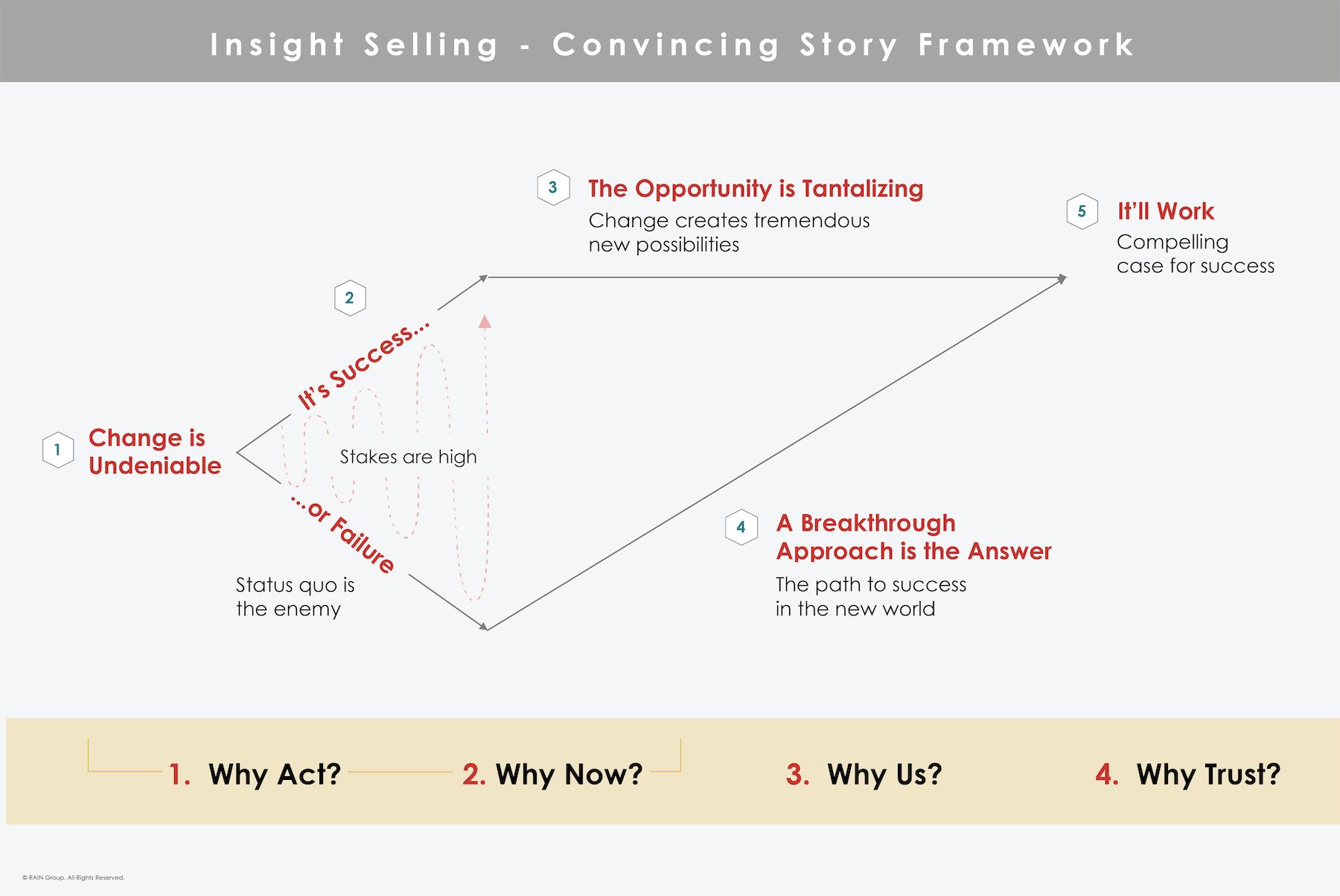 Convicing Story Framework