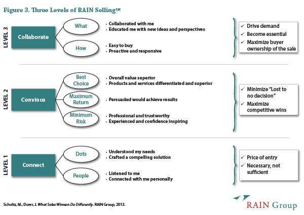 3 Levels of RAIN SellingSM