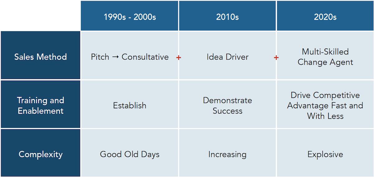 sales_enablement_revolution_table