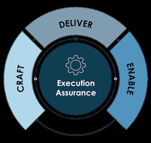 CDE-Framework